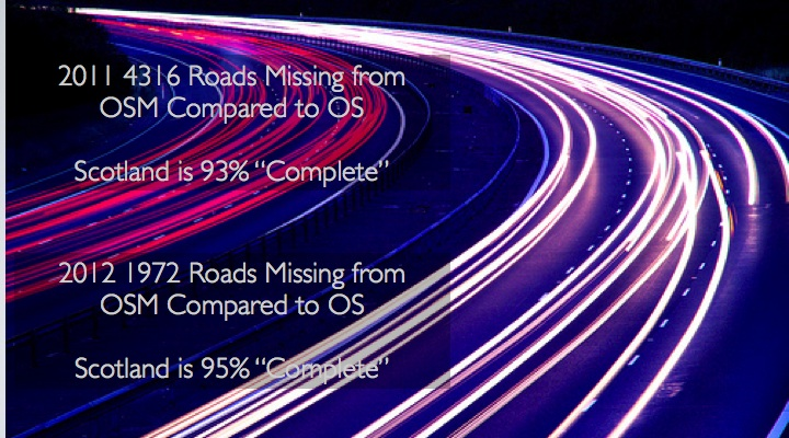 2011, 4316 Roads Missing from OSM Compared to OS, Scotland was 93% Complete. In 2012, 1972 Roads Missing. Scotland 95% Complete